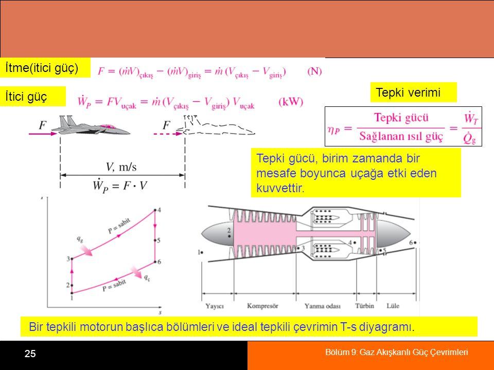 Bölüm 9: Gaz Akışkanlı Güç Çevrimleri 25 Bir tepkili motorun başlıca bölümleri ve ideal tepkili çevrimin T-s diyagramı. Tepki verimi İtici güç İtme(it