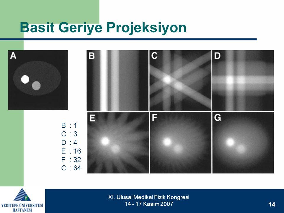 14 XI. Ulusal Medikal Fizik Kongresi 14 - 17 Kasım 2007 Basit Geriye Projeksiyon B: 1 C: 3 D: 4 E: 16 F: 32 G: 64