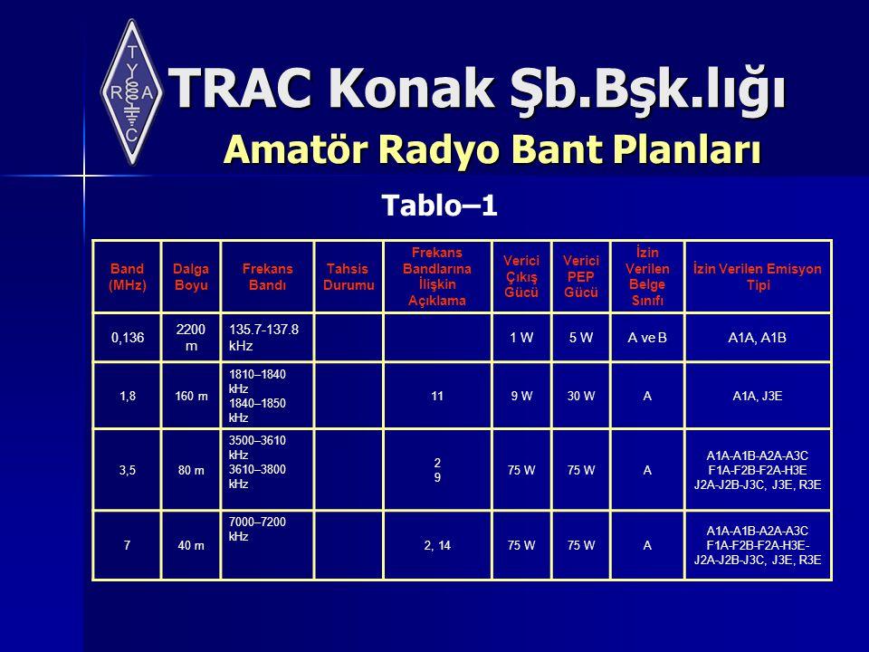 TRAC Konak Şb.Bşk.lığı Amatör Radyo Bant Planları Band (MHz) Dalga Boyu Frekans Bandı Tahsis Durumu Frekans Bandlarına İlişkin Açıklama Verici Çıkış Gücü Verici PEP Gücü İzin Verilen Belge Sınıfı İzin Verilen Emisyon Tipi 0,136 2200 m 135.7-137.8 kHz 1 W5 WA ve BA1A, A1B 1,8160 m 1810–1840 kHz 1840–1850 kHz 119 W30 WAA1A, J3E 3,580 m 3500–3610 kHz 3610–3800 kHz 2929 75 W A A1A-A1B-A2A-A3C F1A-F2B-F2A-H3E J2A-J2B-J3C, J3E, R3E 740 m 7000–7200 kHz 2, 1475 W A A1A-A1B-A2A-A3C F1A-F2B-F2A-H3E- J2A-J2B-J3C, J3E, R3E Tablo–1