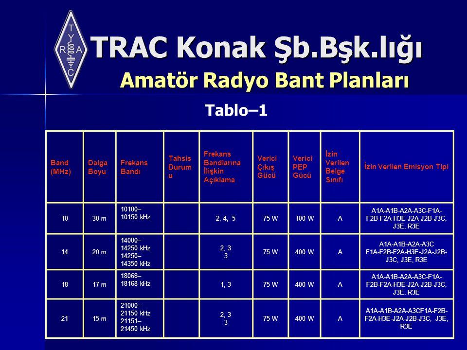 TRAC Konak Şb.Bşk.lığı Amatör Radyo Bant Planları Band (MHz) Dalga Boyu Frekans Bandı Tahsis Durum u Frekans Bandlarına İlişkin Açıklama Verici Çıkış Gücü Verici PEP Gücü İzin Verilen Belge Sınıfı İzin Verilen Emisyon Tipi 1030 m 10100– 10150 kHz 2, 4, 575 W100 WA A1A-A1B-A2A-A3C-F1A- F2B-F2A-H3E-J2A-J2B-J3C, J3E, R3E 1420 m 14000– 14250 kHz 14250– 14350 kHz 2, 3 3 75 W400 WA A1A-A1B-A2A-A3C F1A-F2B-F2A-H3E-J2A-J2B- J3C, J3E, R3E 1817 m 18068– 18168 kHz 1, 375 W400 WA A1A-A1B-A2A-A3C-F1A- F2B-F2A-H3E-J2A-J2B-J3C, J3E, R3E 2115 m 21000– 21150 kHz 21151– 21450 kHz 2, 3 3 75 W400 WA A1A-A1B-A2A-A3CF1A-F2B- F2A-H3E-J2A-J2B-J3C, J3E, R3E Tablo–1