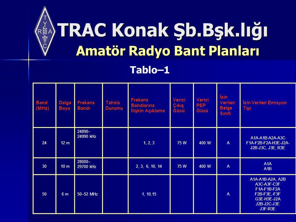 TRAC Konak Şb.Bşk.lığı Amatör Radyo Bant Planları Band (MHz) Dalga Boyu Frekans Bandı Tahsis Durumu Frekans Bandlarına İlişkin Açıklama Verici Çıkış Gücü Verici PEP Gücü İzin Verilen Belge Sınıfı İzin Verilen Emisyon Tipi 2412 m 24890– 24990 kHz 1, 2, 375 W400 WA A1A-A1B-A2A-A3C F1A-F2B-F2A-H3E-J2A- J2B-J3C, J3E, R3E 3010 m 28000– 29700 kHz 2, 3, 6, 10, 1475 W400 WA A1A A1B 506 m50–52 MHz1, 10,15A A1A-A1B-A2A, A2B A3C-A3F-C3F F1A-F1B-F2A F2B-F3E,-F3F G3E-H3E-J2A J2B-J2C-J3E J3F-R3E Tablo–1