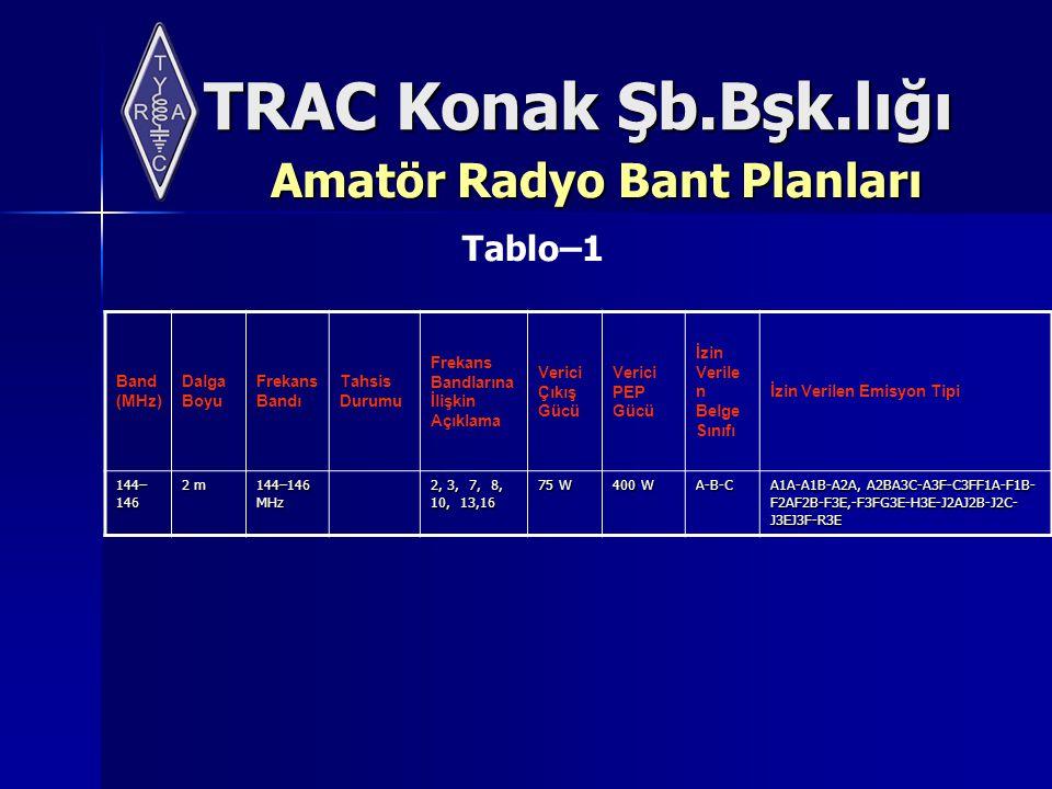 TRAC Konak Şb.Bşk.lığı Amatör Radyo Bant Planları Band (MHz) Dalga Boyu Frekans Bandı Tahsis Durumu Frekans Bandlarına İlişkin Açıklama Verici Çıkış Gücü Verici PEP Gücü İzin Verile n Belge Sınıfı İzin Verilen Emisyon Tipi 144– 146 144– 146 2 m 144–146 MHz 2, 3, 7, 8, 10, 13,16 75 W 400 W A-B-C A1A-A1B-A2A, A2BA3C-A3F-C3FF1A-F1B- F2AF2B-F3E,-F3FG3E-H3E-J2AJ2B-J2C- J3EJ3F-R3E Tablo–1