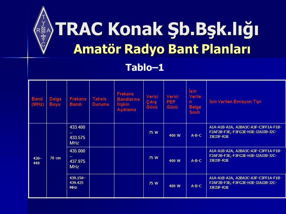 TRAC Konak Şb.Bşk.lığı Amatör Radyo Bant Planları Band (MHz) Dalga Boyu Frekans Bandı Tahsis Durumu Frekans Bandlarına İlişkin Açıklama Verici Çıkış Gücü Verici PEP Gücü İzin Verile n Belge Sınıfı İzin Verilen Emisyon Tipi 430– 440 70 cm 70 cm 433.400 – 433.575 MHz 75 W 400 W A-B-C A1A-A1B-A2A, A2BA3C-A3F-C3FF1A-F1B- F2AF2B-F3E,-F3FG3E-H3E-J2AJ2B-J2C- J3EJ3F-R3E 435.000 – 437.975 MHz 75 W 400 W A-B-C A1A-A1B-A2A, A2BA3C-A3F-C3FF1A-F1B- F2AF2B-F3E,-F3FG3E-H3E-J2AJ2B-J2C- J3EJ3F-R3E 439.150– 439.425 MHz 75 W 400 W A-B-C A1A-A1B-A2A, A2BA3C-A3F-C3FF1A-F1B- F2AF2B-F3E,-F3FG3E-H3E-J2AJ2B-J2C- J3EJ3F-R3E Tablo–1