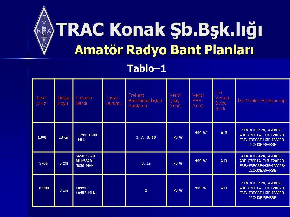 TRAC Konak Şb.Bşk.lığı Amatör Radyo Bant Planları Band (MHz) Dalga Boyu Frekans Bandı Tahsis Durumu Frekans Bandlarına İlişkin Açıklama Verici Çıkış Gücü Verici PEP Gücü İzin Verilen Belge Sınıfı İzin Verilen Emisyon Tipi 1300 23 cm 1240–1300 MHz 3, 7, 8, 1075 W 400 WA-B A1A-A1B-A2A, A2BA3C- A3F-C3FF1A-F1B-F2AF2B- F3E,-F3FG3E-H3E-J2AJ2B- J2C-J3EJ3F-R3E 57006 cm 5650–5670 MHz5820– 5850 MHz 3, 1275 W 400 WA-B A1A-A1B-A2A, A2BA3C- A3F-C3FF1A-F1B-F2AF2B- F3E,-F3FG3E-H3E-J2AJ2B- J2C-J3EJ3F-R3E 10000 3 cm 10450– 10452 MHz 375 W 400 WA-B A1A-A1B-A2A, A2BA3C- A3F-C3FF1A-F1B-F2AF2B- F3E,-F3FG3E-H3E-J2AJ2B- J2C-J3EJ3F-R3E Tablo–1