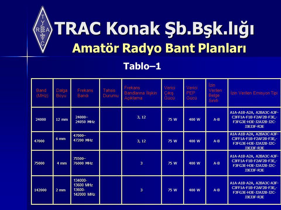 TRAC Konak Şb.Bşk.lığı Amatör Radyo Bant Planları Band (MHz) Dalga Boyu Frekans Bandı Tahsis Durumu Frekans Bandlarına İlişkin Açıklama Verici Çıkış Gücü Verici PEP Gücü İzin Verilen Belge Sınıfı İzin Verilen Emisyon Tipi 24000 12 mm 24000– 24050 MHz 3, 12 75 W400 WA-B A1A-A1B-A2A, A2BA3C-A3F- C3FF1A-F1B-F2AF2B-F3E,- F3FG3E-H3E-J2AJ2B-J2C- J3EJ3F-R3E 47000 6 mm 47000– 47200 MHz 47000– 47200 MHz 3, 12 75 W400 WA-B A1A-A1B-A2A, A2BA3C-A3F- C3FF1A-F1B-F2AF2B-F3E,- F3FG3E-H3E-J2AJ2B-J2C- J3EJ3F-R3E 75000 4 mm 75500– 76000 MHz 75500– 76000 MHz 375 W400 WA-B A1A-A1B-A2A, A2BA3C-A3F- C3FF1A-F1B-F2AF2B-F3E,- F3FG3E-H3E-J2AJ2B-J2C- J3EJ3F-R3E 142000 2 mm 134000- 13600 MHz 13600- 142000 MHz 375 W400 WA-B A1A-A1B-A2A, A2BA3C-A3F- C3FF1A-F1B-F2AF2B-F3E,- F3FG3E-H3E-J2AJ2B-J2C- J3EJ3F-R3E Tablo–1