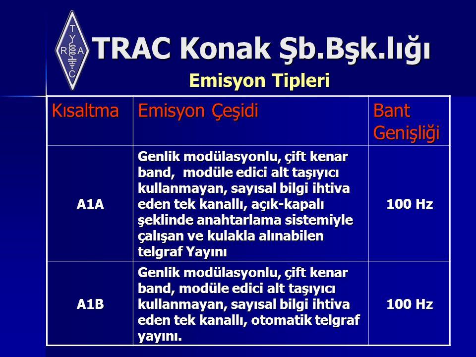 TRAC Konak Şb.Bşk.lığı Emisyon Tipleri Kısaltma Emisyon Çeşidi Bant Genişliği A1A Genlik modülasyonlu, çift kenar band, modüle edici alt taşıyıcı kullanmayan, sayısal bilgi ihtiva eden tek kanallı, açık-kapalı şeklinde anahtarlama sistemiyle çalışan ve kulakla alınabilen telgraf Yayını Genlik modülasyonlu, çift kenar band, modüle edici alt taşıyıcı kullanmayan, sayısal bilgi ihtiva eden tek kanallı, açık-kapalı şeklinde anahtarlama sistemiyle çalışan ve kulakla alınabilen telgraf Yayını 100 Hz A1B Genlik modülasyonlu, çift kenar band, modüle edici alt taşıyıcı kullanmayan, sayısal bilgi ihtiva eden tek kanallı, otomatik telgraf yayını.