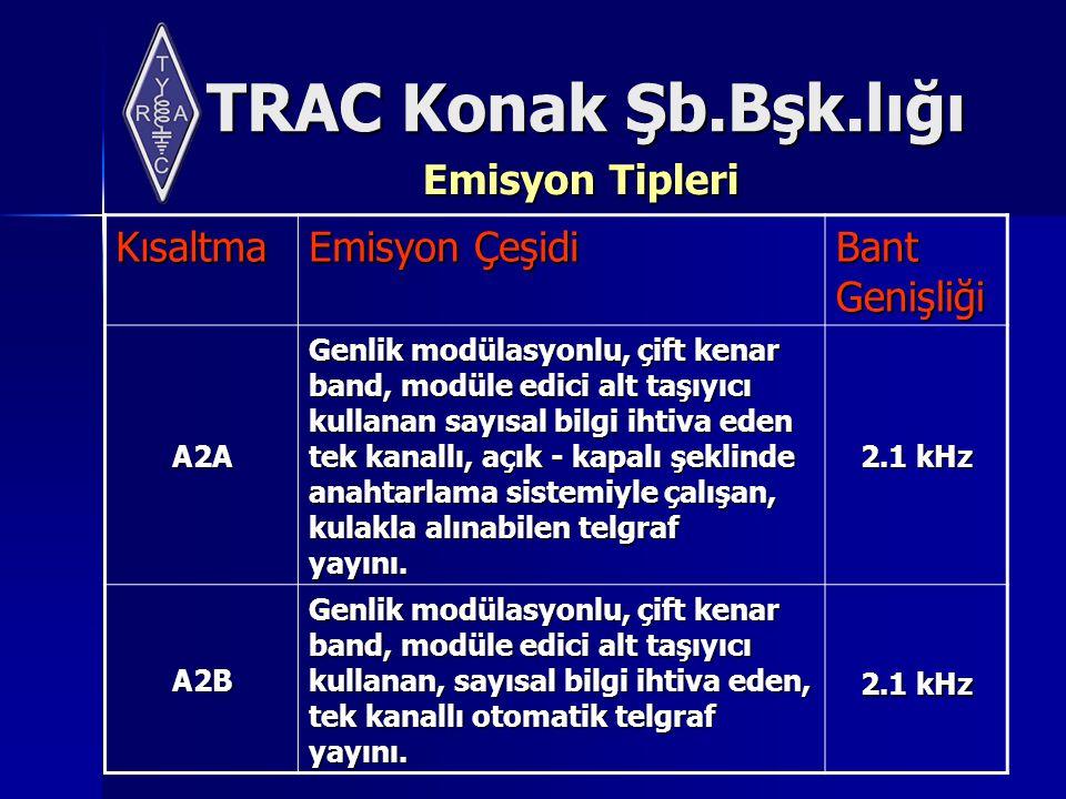 TRAC Konak Şb.Bşk.lığı Emisyon Tipleri Kısaltma Emisyon Çeşidi Bant Genişliği A2A Genlik modülasyonlu, çift kenar band, modüle edici alt taşıyıcı kullanan sayısal bilgi ihtiva eden tek kanallı, açık - kapalı şeklinde anahtarlama sistemiyle çalışan, kulakla alınabilen telgraf yayını.