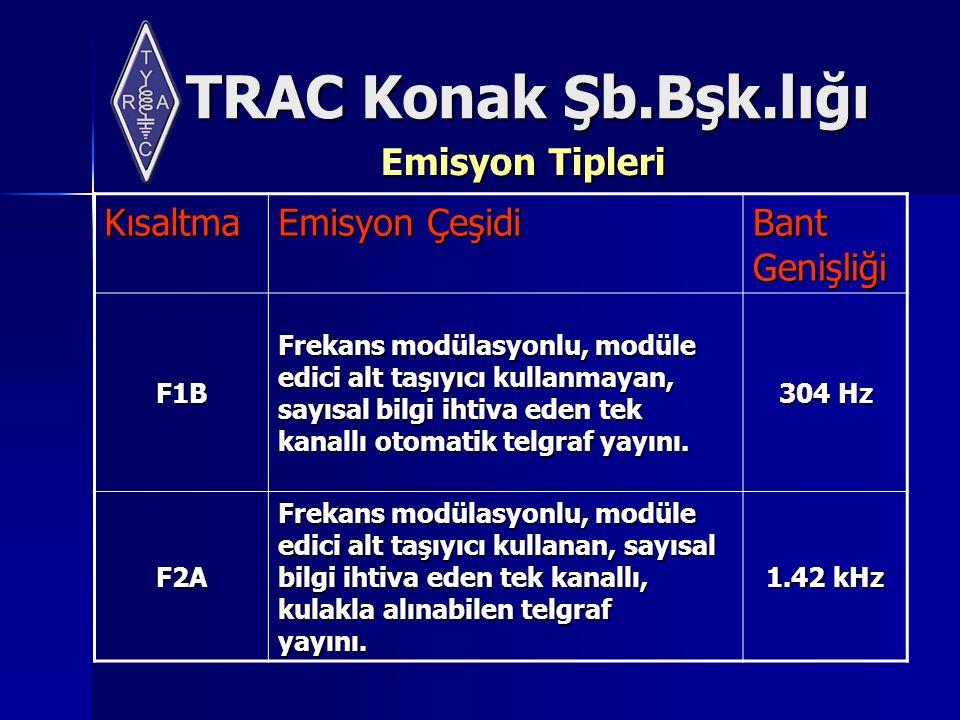 TRAC Konak Şb.Bşk.lığı Emisyon Tipleri Kısaltma Emisyon Çeşidi Bant Genişliği F1B Frekans modülasyonlu, modüle edici alt taşıyıcı kullanmayan, sayısal bilgi ihtiva eden tek kanallı otomatik telgraf yayını.