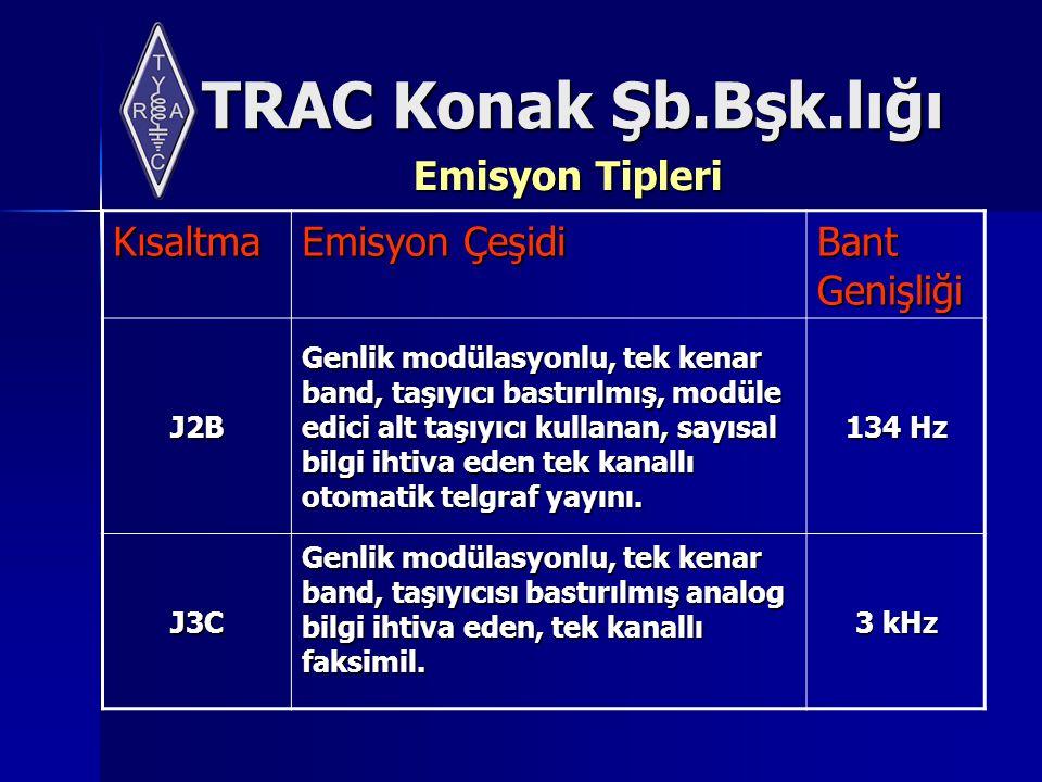 TRAC Konak Şb.Bşk.lığı Emisyon Tipleri Kısaltma Emisyon Çeşidi Bant Genişliği J2B Genlik modülasyonlu, tek kenar band, taşıyıcı bastırılmış, modüle edici alt taşıyıcı kullanan, sayısal bilgi ihtiva eden tek kanallı otomatik telgraf yayını.