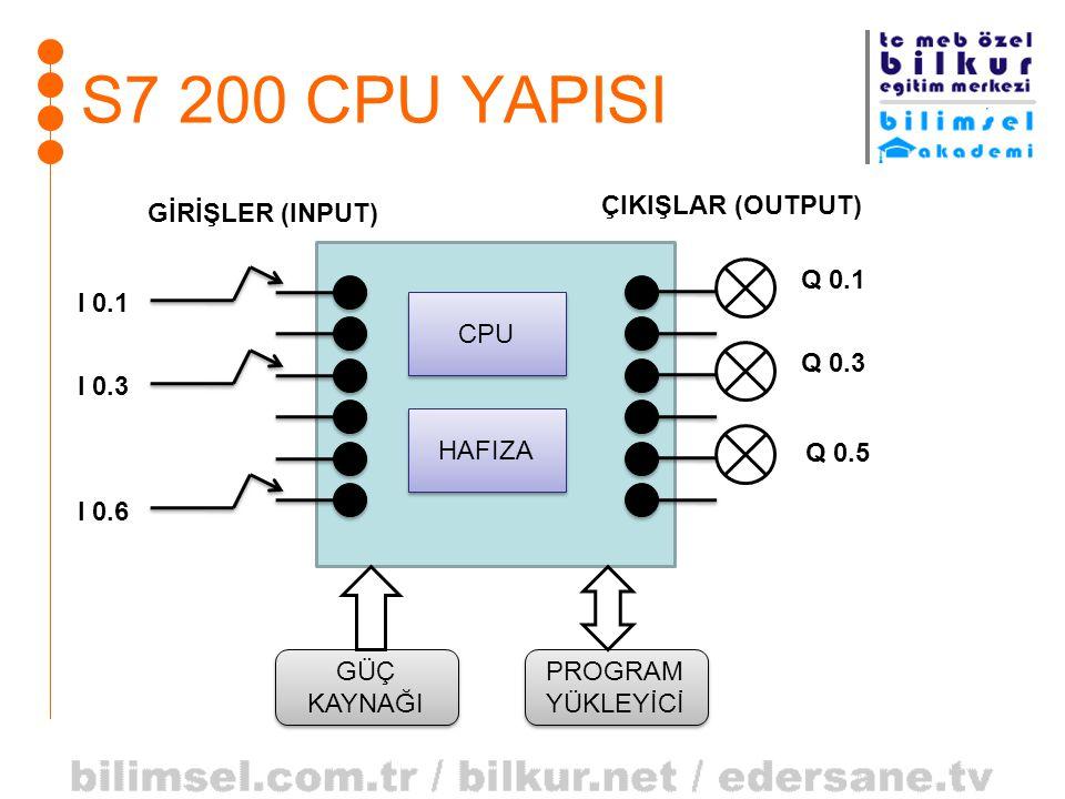 S7 200 CPU YAPISI CPU HAFIZA GİRİŞLER (INPUT) ÇIKIŞLAR (OUTPUT) I 0.1 I 0.3 I 0.6 Q 0.1 Q 0.3 Q 0.5 GÜÇ KAYNAĞI PROGRAM YÜKLEYİCİ PROGRAM YÜKLEYİCİ