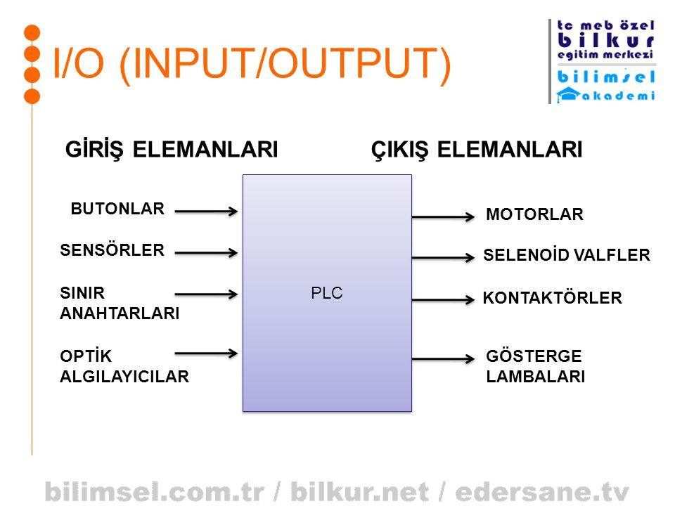 I/O (INPUT/OUTPUT) PLC GİRİŞ ELEMANLARIÇIKIŞ ELEMANLARI BUTONLAR SENSÖRLER SINIR ANAHTARLARI OPTİK ALGILAYICILAR MOTORLAR SELENOİD VALFLER KONTAKTÖRLE