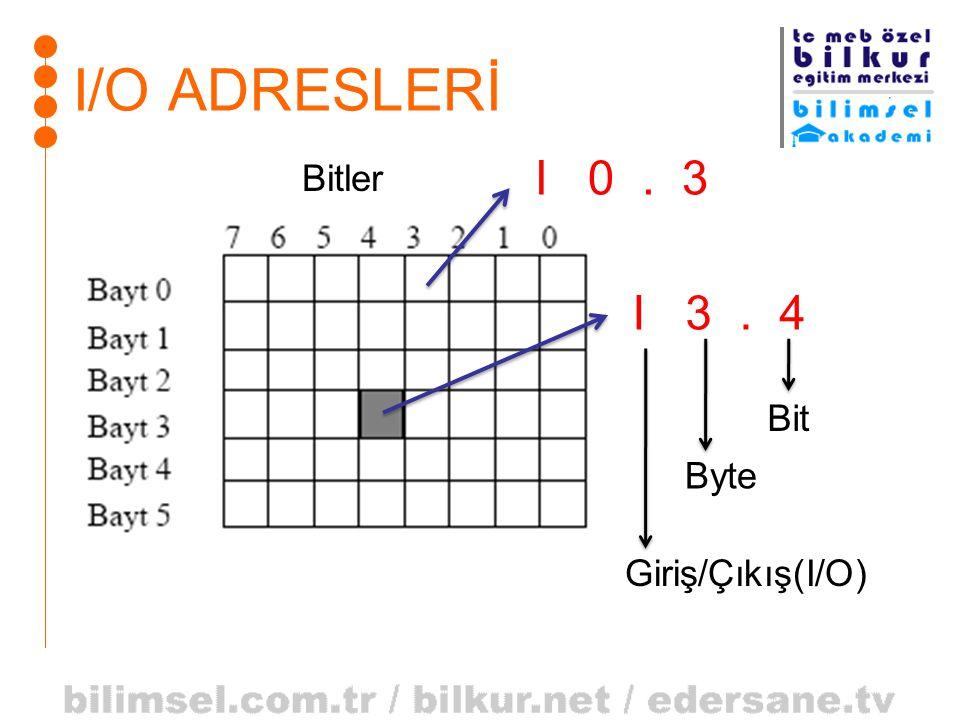 I/O ADRESLERİ Bitler I 3. 4 Bit Byte Giriş/Çıkış(I/O) I 0. 3