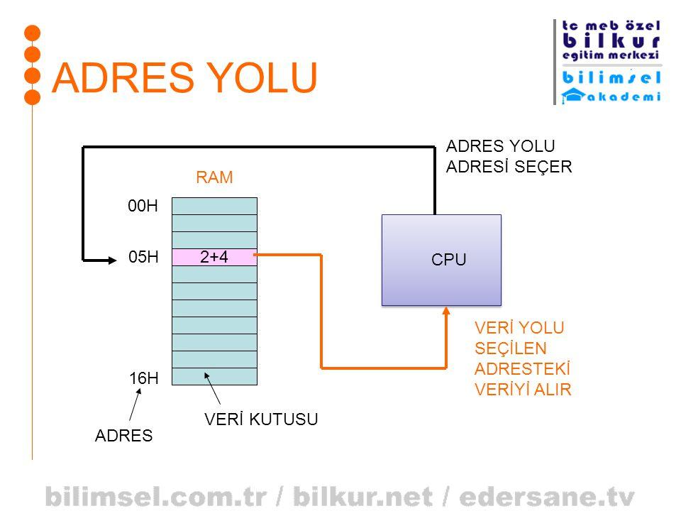 ADRES YOLU 2+4 RAM 05H 00H 16H CPU ADRES VERİ KUTUSU ADRES YOLU ADRESİ SEÇER VERİ YOLU SEÇİLEN ADRESTEKİ VERİYİ ALIR