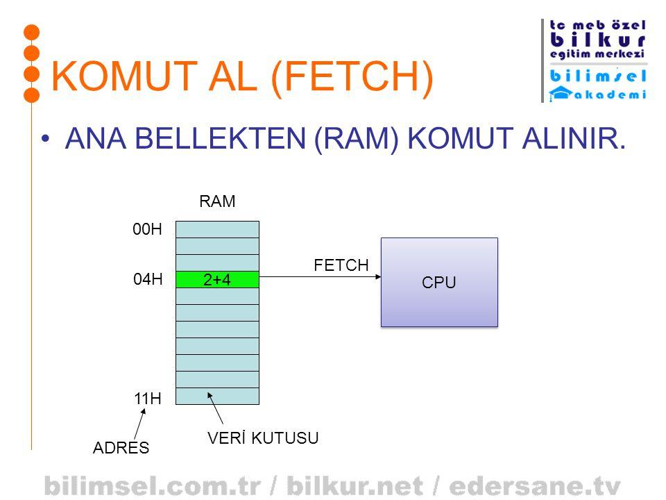 KOMUT AL (FETCH) •ANA BELLEKTEN (RAM) KOMUT ALINIR. 2+4 RAM 04H 00H 11H CPU FETCH ADRES VERİ KUTUSU