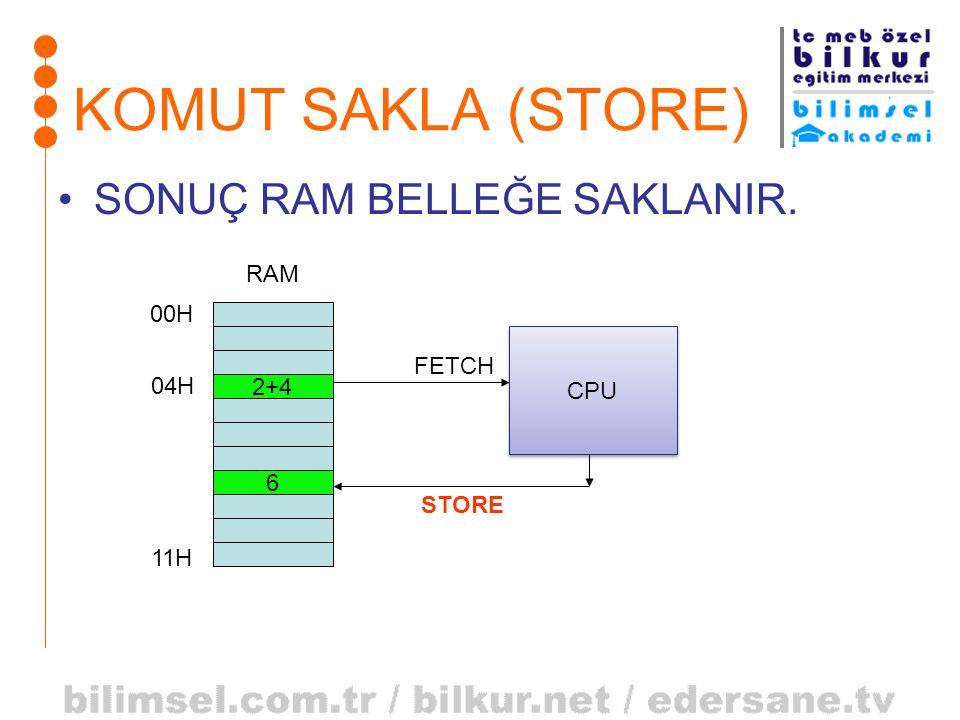 KOMUT SAKLA (STORE) •SONUÇ RAM BELLEĞE SAKLANIR. 2+4 RAM 04H 00H 11H CPU FETCH 6 STORE