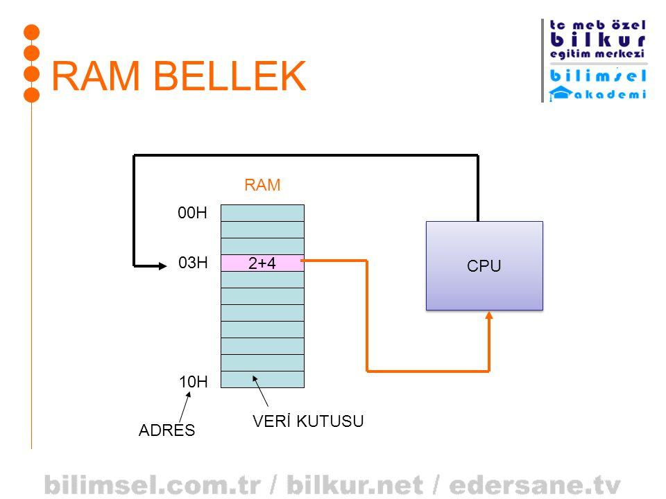 RAM BELLEK 2+4 RAM 03H 00H 10H CPU ADRES VERİ KUTUSU