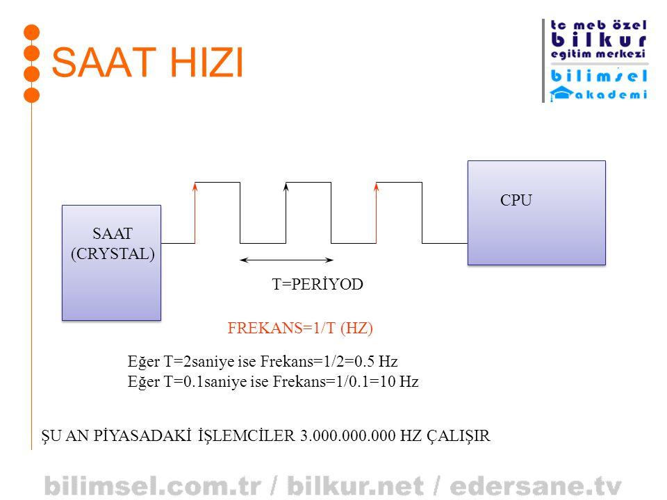 SAAT HIZI CPU T=PERİYOD FREKANS=1/T (HZ) SAAT (CRYSTAL) Eğer T=2saniye ise Frekans=1/2=0.5 Hz Eğer T=0.1saniye ise Frekans=1/0.1=10 Hz ŞU AN PİYASADAK