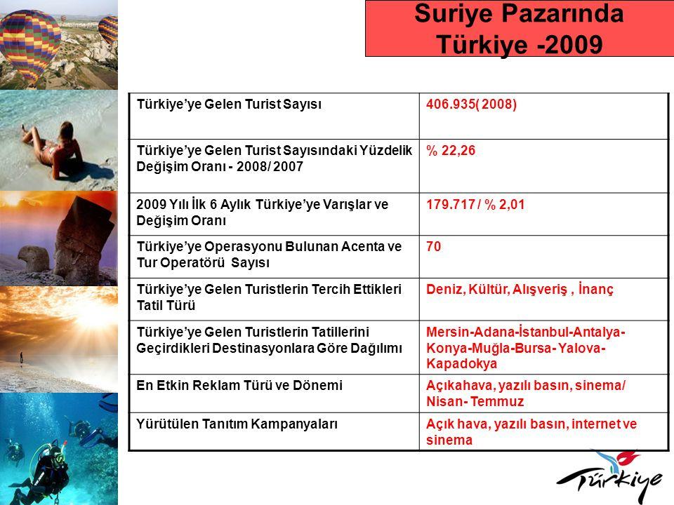Suriye Pazarında Türkiye -2009 Türkiye'ye Gelen Turist Sayısı406.935( 2008) Türkiye'ye Gelen Turist Sayısındaki Yüzdelik Değişim Oranı - 2008/ 2007 % 22,26 2009 Yılı İlk 6 Aylık Türkiye'ye Varışlar ve Değişim Oranı 179.717 / % 2,01 Türkiye'ye Operasyonu Bulunan Acenta ve Tur Operatörü Sayısı 70 Türkiye'ye Gelen Turistlerin Tercih Ettikleri Tatil Türü Deniz, Kültür, Alışveriş, İnanç Türkiye'ye Gelen Turistlerin Tatillerini Geçirdikleri Destinasyonlara Göre Dağılımı Mersin-Adana-İstanbul-Antalya- Konya-Muğla-Bursa- Yalova- Kapadokya En Etkin Reklam Türü ve DönemiAçıkahava, yazılı basın, sinema/ Nisan- Temmuz Yürütülen Tanıtım KampanyalarıAçık hava, yazılı basın, internet ve sinema