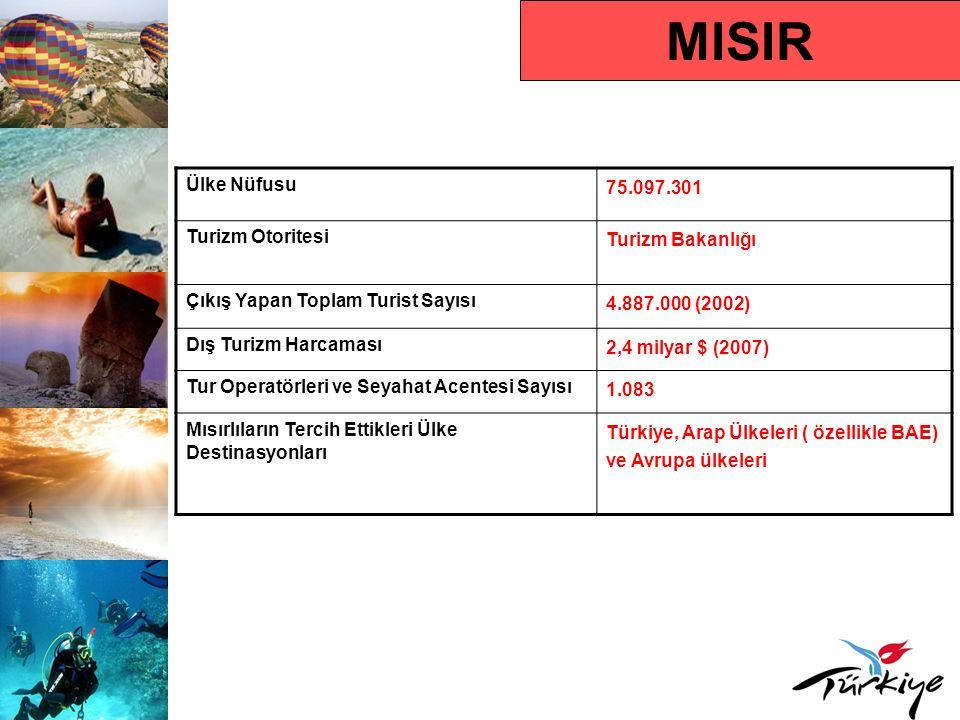 MISIR Ülke Nüfusu 75.097.301 Turizm Otoritesi Turizm Bakanlığı Çıkış Yapan Toplam Turist Sayısı 4.887.000 (2002) Dış Turizm Harcaması 2,4 milyar $ (2007) Tur Operatörleri ve Seyahat Acentesi Sayısı 1.083 Mısırlıların Tercih Ettikleri Ülke Destinasyonları Türkiye, Arap Ülkeleri ( özellikle BAE) ve Avrupa ülkeleri