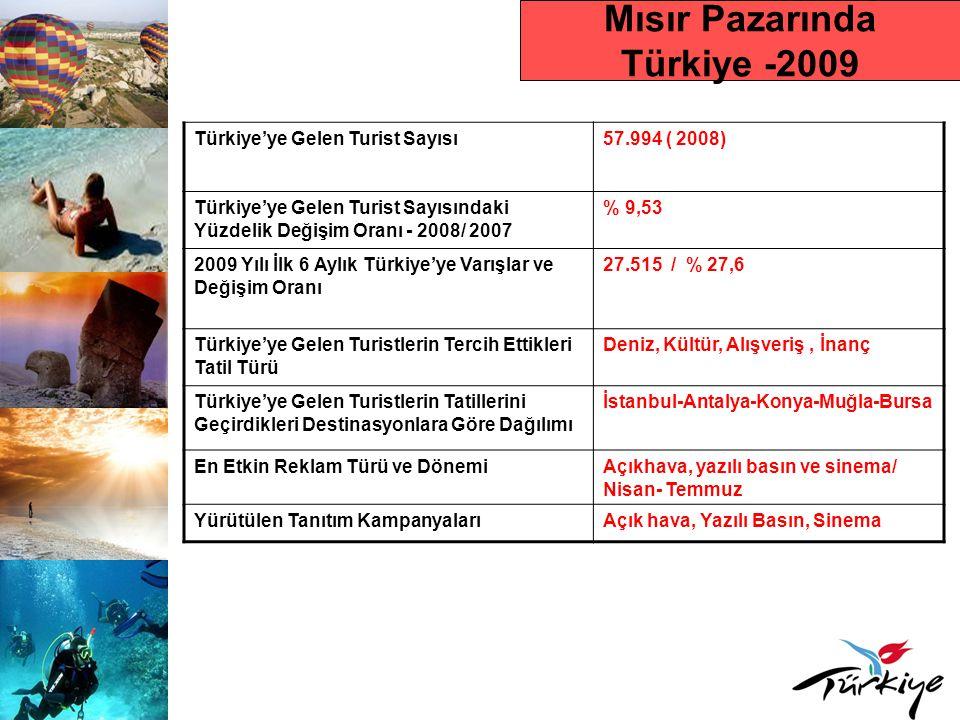 Mısır Pazarında Türkiye -2009 Türkiye'ye Gelen Turist Sayısı57.994 ( 2008) Türkiye'ye Gelen Turist Sayısındaki Yüzdelik Değişim Oranı - 2008/ 2007 % 9,53 2009 Yılı İlk 6 Aylık Türkiye'ye Varışlar ve Değişim Oranı 27.515 / % 27,6 Türkiye'ye Gelen Turistlerin Tercih Ettikleri Tatil Türü Deniz, Kültür, Alışveriş, İnanç Türkiye'ye Gelen Turistlerin Tatillerini Geçirdikleri Destinasyonlara Göre Dağılımı İstanbul-Antalya-Konya-Muğla-Bursa En Etkin Reklam Türü ve DönemiAçıkhava, yazılı basın ve sinema/ Nisan- Temmuz Yürütülen Tanıtım KampanyalarıAçık hava, Yazılı Basın, Sinema