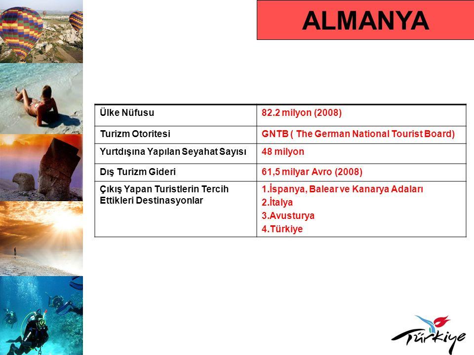 ALMANYA Ülke Nüfusu82.2 milyon (2008) Turizm OtoritesiGNTB ( The German National Tourist Board) Yurtdışına Yapılan Seyahat Sayısı48 milyon Dış Turizm Gideri61,5 milyar Avro (2008) Çıkış Yapan Turistlerin Tercih Ettikleri Destinasyonlar 1.İspanya, Balear ve Kanarya Adaları 2.İtalya 3.Avusturya 4.Türkiye