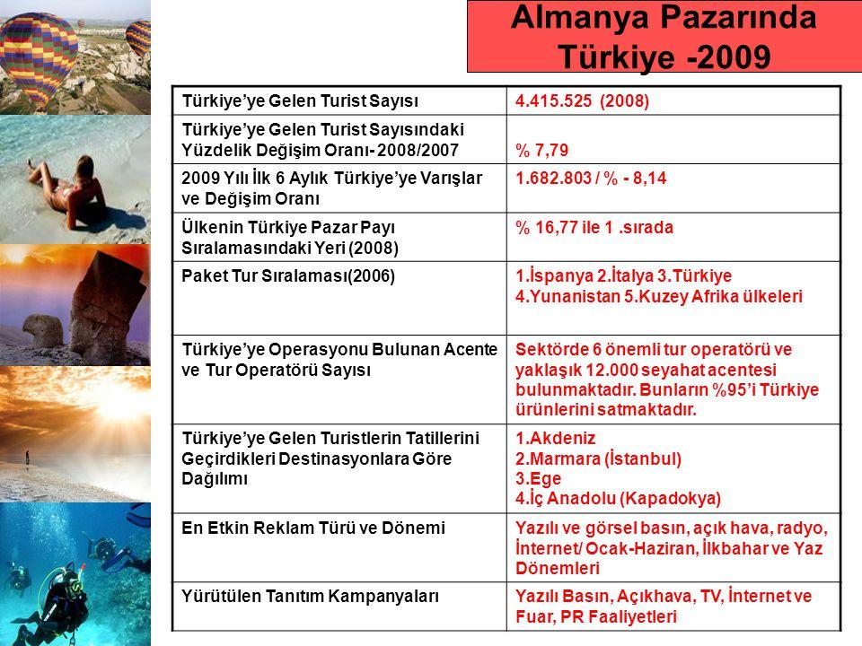Almanya Pazarında Türkiye -2009 Türkiye'ye Gelen Turist Sayısı4.415.525 (2008) Türkiye'ye Gelen Turist Sayısındaki Yüzdelik Değişim Oranı- 2008/2007% 7,79 2009 Yılı İlk 6 Aylık Türkiye'ye Varışlar ve Değişim Oranı 1.682.803 / % - 8,14 Ülkenin Türkiye Pazar Payı Sıralamasındaki Yeri (2008) % 16,77 ile 1.sırada Paket Tur Sıralaması(2006)1.İspanya 2.İtalya 3.Türkiye 4.Yunanistan 5.Kuzey Afrika ülkeleri Türkiye'ye Operasyonu Bulunan Acente ve Tur Operatörü Sayısı Sektörde 6 önemli tur operatörü ve yaklaşık 12.000 seyahat acentesi bulunmaktadır.