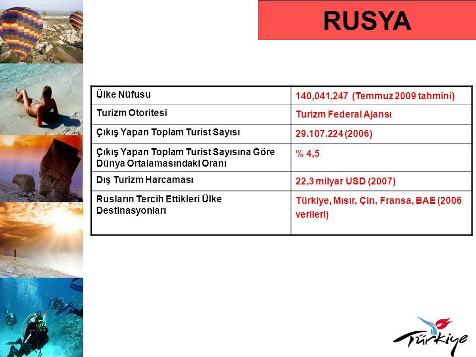 RUSYA Ülke Nüfusu 140,041,247 (Temmuz 2009 tahmini) Turizm Otoritesi Turizm Federal Ajansı Çıkış Yapan Toplam Turist Sayısı 29.107.224 (2006) Çıkış Yapan Toplam Turist Sayısına Göre Dünya Ortalamasındaki Oranı % 4,5 Dış Turizm Harcaması 22,3 milyar USD (2007) Rusların Tercih Ettikleri Ülke Destinasyonları Türkiye, Mısır, Çin, Fransa, BAE (2006 verileri)