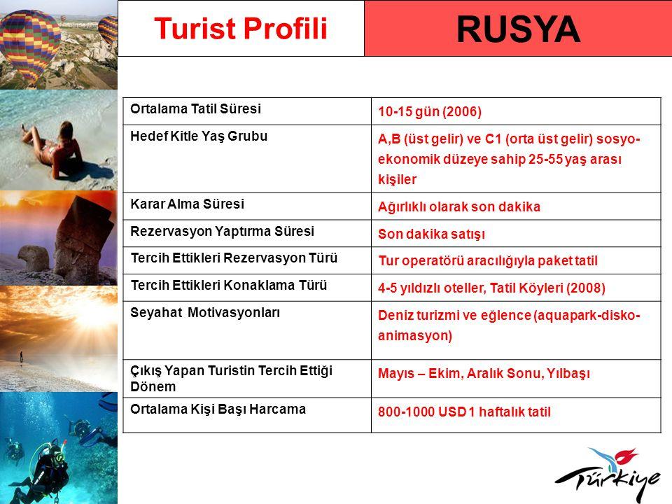 RUSYA Turist Profili Ortalama Tatil Süresi 10-15 gün (2006) Hedef Kitle Yaş Grubu A,B (üst gelir) ve C1 (orta üst gelir) sosyo- ekonomik düzeye sahip 25-55 yaş arası kişiler Karar Alma Süresi Ağırlıklı olarak son dakika Rezervasyon Yaptırma Süresi Son dakika satışı Tercih Ettikleri Rezervasyon Türü Tur operatörü aracılığıyla paket tatil Tercih Ettikleri Konaklama Türü 4-5 yıldızlı oteller, Tatil Köyleri (2008) Seyahat Motivasyonları Deniz turizmi ve eğlence (aquapark-disko- animasyon) Çıkış Yapan Turistin Tercih Ettiği Dönem Mayıs – Ekim, Aralık Sonu, Yılbaşı Ortalama Kişi Başı Harcama 800-1000 USD 1 haftalık tatil