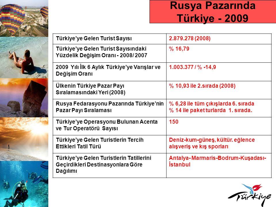 Rusya Pazarında Türkiye - 2009 Türkiye'ye Gelen Turist Sayısı2.879.278 (2008) Türkiye'ye Gelen Turist Sayısındaki Yüzdelik Değişim Oranı - 2008/ 2007 % 16,79 2009 Yılı İlk 6 Aylık Türkiye'ye Varışlar ve Değişim Oranı 1.003.377 / % -14,9 Ülkenin Türkiye Pazar Payı Sıralamasındaki Yeri (2008) % 10,93 ile 2.sırada (2008) Rusya Fedarasyonu Pazarında Türkiye'nin Pazar Payı Sıralaması % 6,28 ile tüm çıkışlarda 6.
