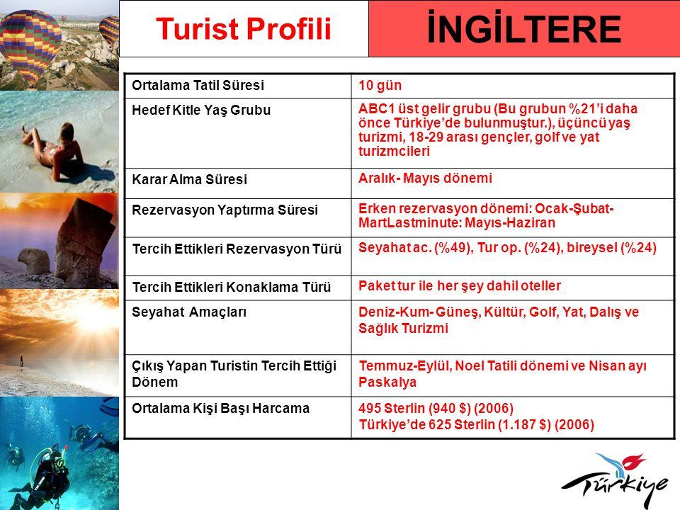 İNGİLTERE Turist Profili Ortalama Tatil Süresi10 gün Hedef Kitle Yaş Grubu ABC1 üst gelir grubu (Bu grubun %21'i daha önce Türkiye'de bulunmuştur.), üçüncü yaş turizmi, 18-29 arası gençler, golf ve yat turizmcileri Karar Alma Süresi Aralık- Mayıs dönemi Rezervasyon Yaptırma Süresi Erken rezervasyon dönemi: Ocak-Şubat- MartLastminute: Mayıs-Haziran Tercih Ettikleri Rezervasyon Türü Seyahat ac.