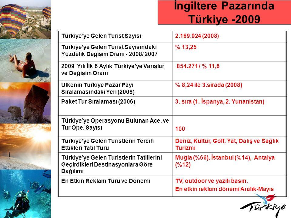 İngiltere Pazarında Türkiye -2009 Türkiye'ye Gelen Turist Sayısı2.169.924 (2008) Türkiye'ye Gelen Turist Sayısındaki Yüzdelik Değişim Oranı - 2008/ 2007 % 13,25 2009 Yılı İlk 6 Aylık Türkiye'ye Varışlar ve Değişim Oranı 854.271 / % 11,6 Ülkenin Türkiye Pazar Payı Sıralamasındaki Yeri (2008) % 8,24 ile 3.sırada (2008) Paket Tur Sıralaması (2006)3.