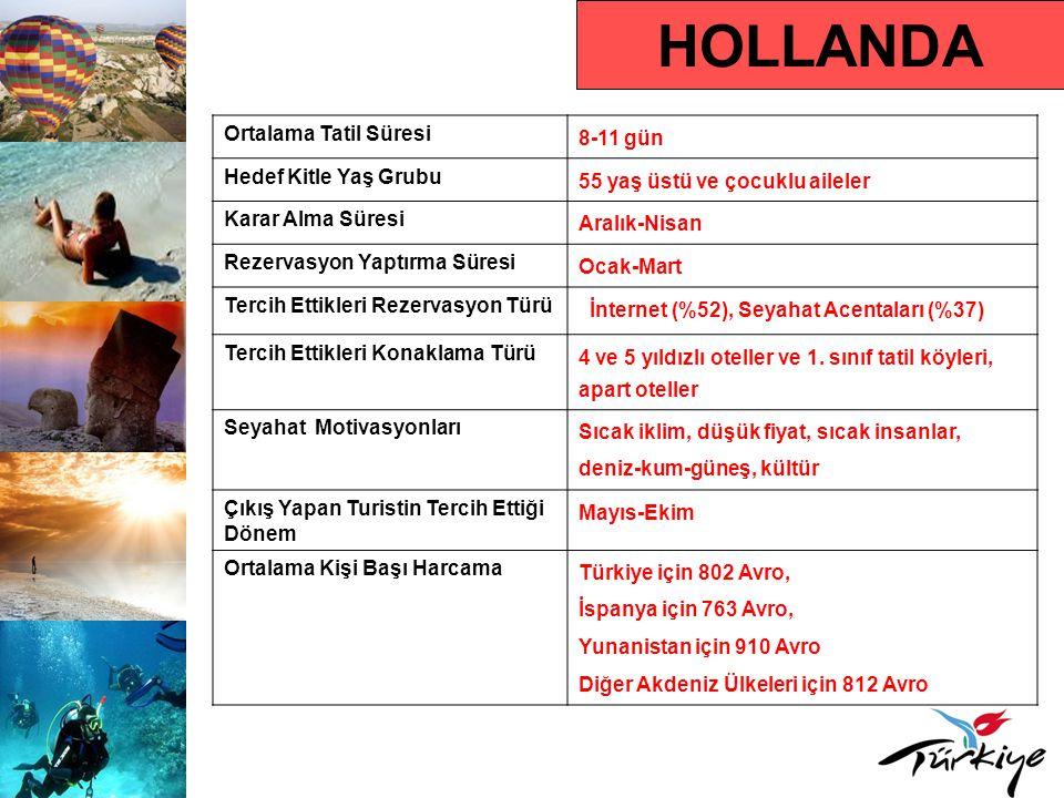 HOLLANDA Ortalama Tatil Süresi 8-11 gün Hedef Kitle Yaş Grubu 55 yaş üstü ve çocuklu aileler Karar Alma Süresi Aralık-Nisan Rezervasyon Yaptırma Süresi Ocak-Mart Tercih Ettikleri Rezervasyon Türü İnternet (%52), Seyahat Acentaları (%37) Tercih Ettikleri Konaklama Türü 4 ve 5 yıldızlı oteller ve 1.