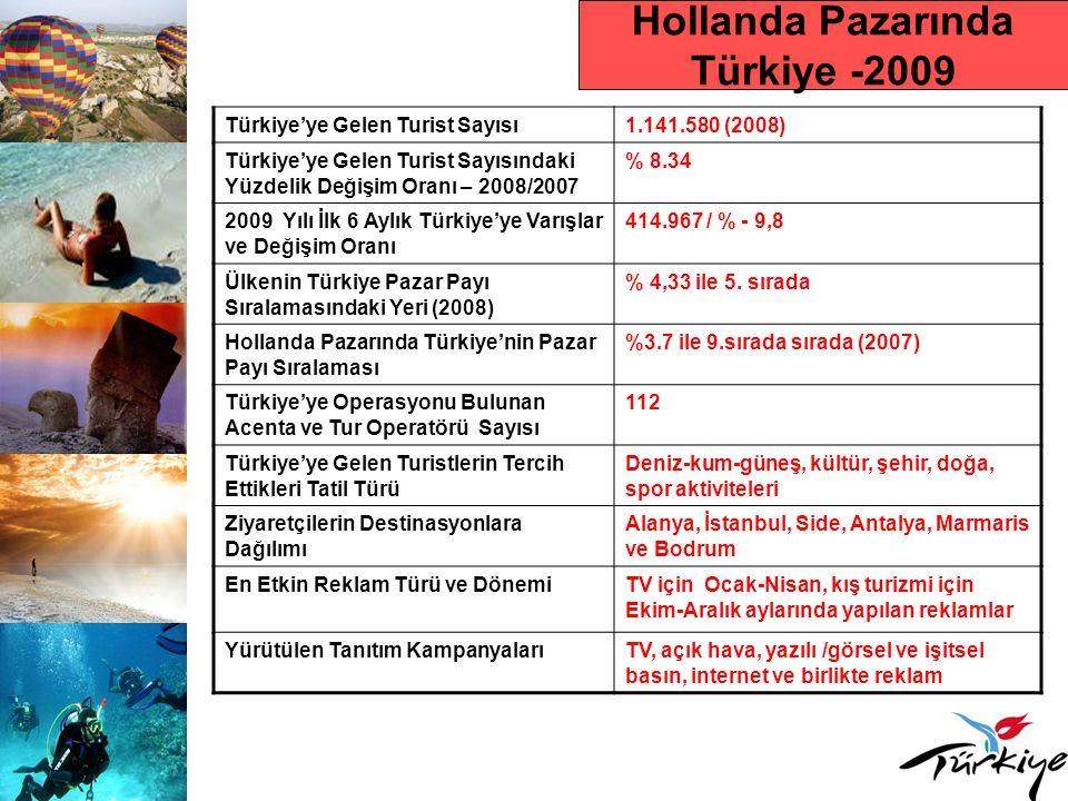 Hollanda Pazarında Türkiye -2009 Türkiye'ye Gelen Turist Sayısı1.141.580 (2008) Türkiye'ye Gelen Turist Sayısındaki Yüzdelik Değişim Oranı – 2008/2007 % 8.34 2009 Yılı İlk 6 Aylık Türkiye'ye Varışlar ve Değişim Oranı 414.967 / % - 9,8 Ülkenin Türkiye Pazar Payı Sıralamasındaki Yeri (2008) % 4,33 ile 5.