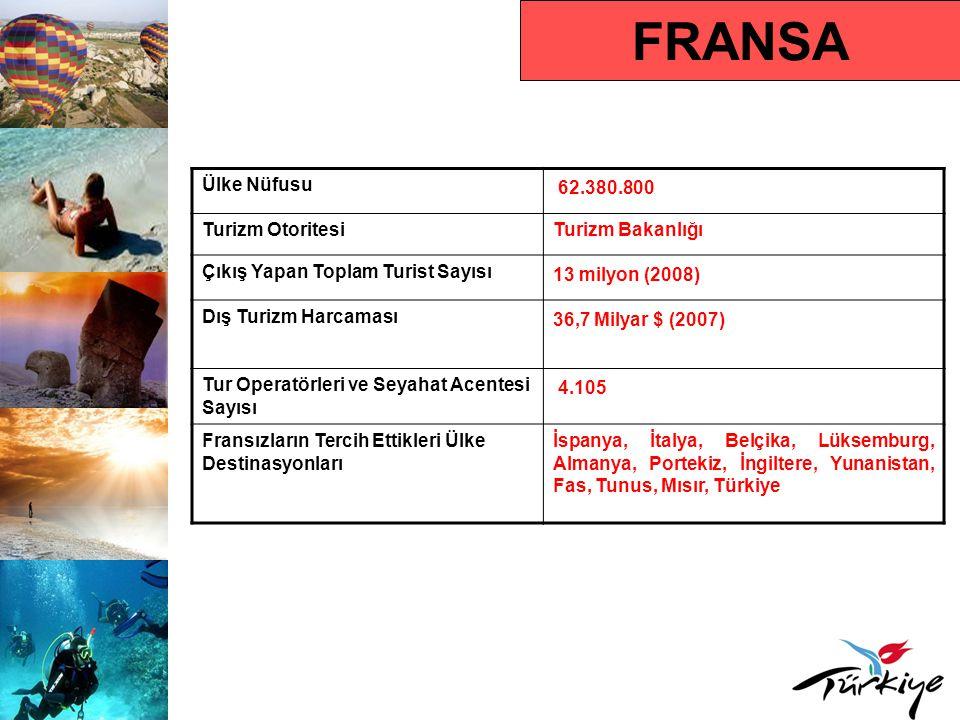 FRANSA Ülke Nüfusu 62.380.800 Turizm OtoritesiTurizm Bakanlığı Çıkış Yapan Toplam Turist Sayısı 13 milyon (2008) Dış Turizm Harcaması 36,7 Milyar $ (2007) Tur Operatörleri ve Seyahat Acentesi Sayısı 4.105 Fransızların Tercih Ettikleri Ülke Destinasyonları İspanya, İtalya, Belçika, Lüksemburg, Almanya, Portekiz, İngiltere, Yunanistan, Fas, Tunus, Mısır, Türkiye
