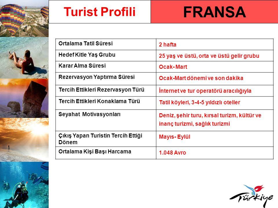 FRANSA Turist Profili Ortalama Tatil Süresi 2 hafta Hedef Kitle Yaş Grubu 25 yaş ve üstü, orta ve üstü gelir grubu Karar Alma Süresi Ocak- Mart Rezervasyon Yaptırma Süresi Ocak-Mart dönemi ve son dakika Tercih Ettikleri Rezervasyon Türü İnternet ve tur operatörü aracılığıyla Tercih Ettikleri Konaklama Türü Tatil köyleri, 3-4-5 yıldızlı oteller Seyahat Motivasyonları Deniz, şehir turu, kırsal turizm, kültür ve inanç turizmi, sağlık turizmi Çıkış Yapan Turistin Tercih Ettiği Dönem Mayıs- Eylül Ortalama Kişi Başı Harcama 1.048 Avro