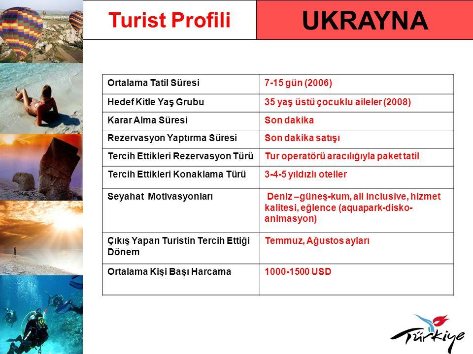UKRAYNA Turist Profili Ortalama Tatil Süresi7-15 gün (2006) Hedef Kitle Yaş Grubu35 yaş üstü çocuklu aileler (2008) Karar Alma SüresiSon dakika Rezervasyon Yaptırma SüresiSon dakika satışı Tercih Ettikleri Rezervasyon TürüTur operatörü aracılığıyla paket tatil Tercih Ettikleri Konaklama Türü3-4-5 yıldızlı oteller Seyahat Motivasyonları Deniz –güneş-kum, all inclusive, hizmet kalitesi, eğlence (aquapark-disko- animasyon) Çıkış Yapan Turistin Tercih Ettiği Dönem Temmuz, Ağustos ayları Ortalama Kişi Başı Harcama1000-1500 USD