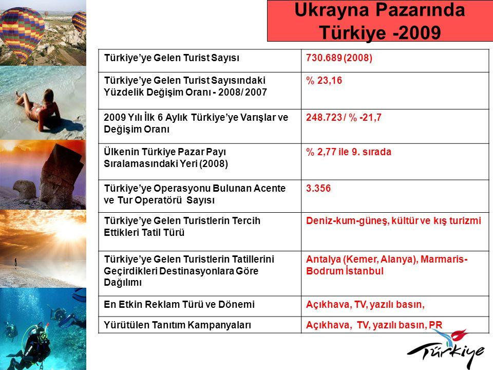 Ukrayna Pazarında Türkiye -2009 Türkiye'ye Gelen Turist Sayısı730.689 (2008) Türkiye'ye Gelen Turist Sayısındaki Yüzdelik Değişim Oranı - 2008/ 2007 % 23,16 2009 Yılı İlk 6 Aylık Türkiye'ye Varışlar ve Değişim Oranı 248.723 / % -21,7 Ülkenin Türkiye Pazar Payı Sıralamasındaki Yeri (2008) % 2,77 ile 9.