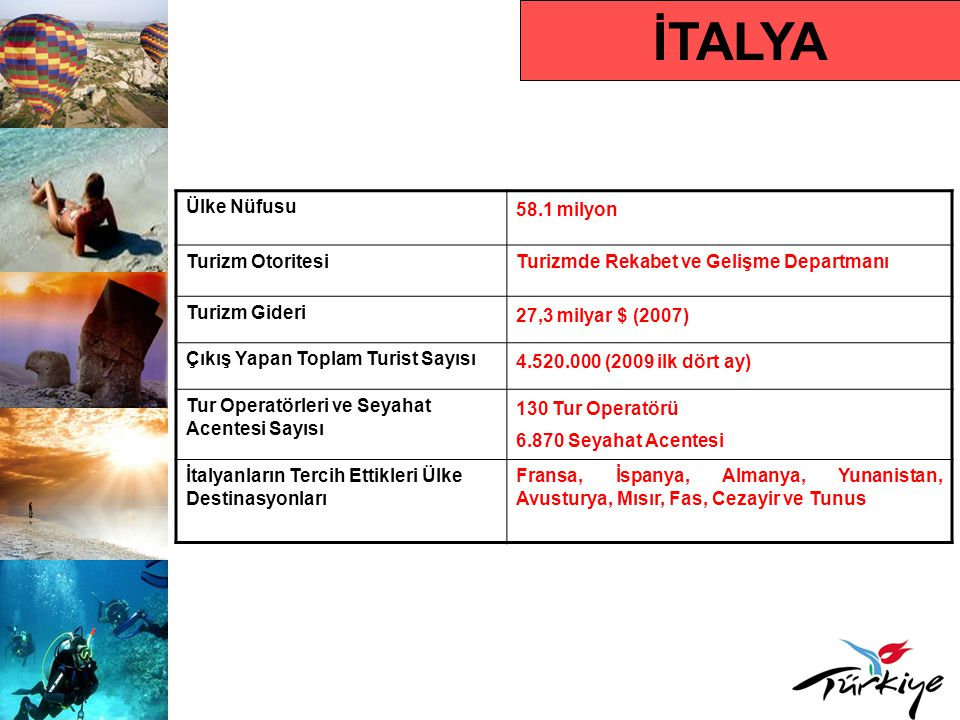 İTALYA Ülke Nüfusu 58.1 milyon Turizm OtoritesiTurizmde Rekabet ve Gelişme Departmanı Turizm Gideri 27,3 milyar $ (2007) Çıkış Yapan Toplam Turist Sayısı 4.520.000 (2009 ilk dört ay) Tur Operatörleri ve Seyahat Acentesi Sayısı 130 Tur Operatörü 6.870 Seyahat Acentesi İtalyanların Tercih Ettikleri Ülke Destinasyonları Fransa, İspanya, Almanya, Yunanistan, Avusturya, Mısır, Fas, Cezayir ve Tunus