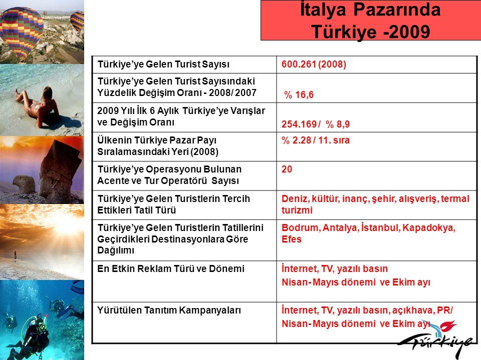İtalya Pazarında Türkiye -2009 Türkiye'ye Gelen Turist Sayısı600.261 (2008) Türkiye'ye Gelen Turist Sayısındaki Yüzdelik Değişim Oranı - 2008/ 2007 % 16,6 2009 Yılı İlk 6 Aylık Türkiye'ye Varışlar ve Değişim Oranı 254.169 / % 8,9 Ülkenin Türkiye Pazar Payı Sıralamasındaki Yeri (2008) % 2.28 / 11.