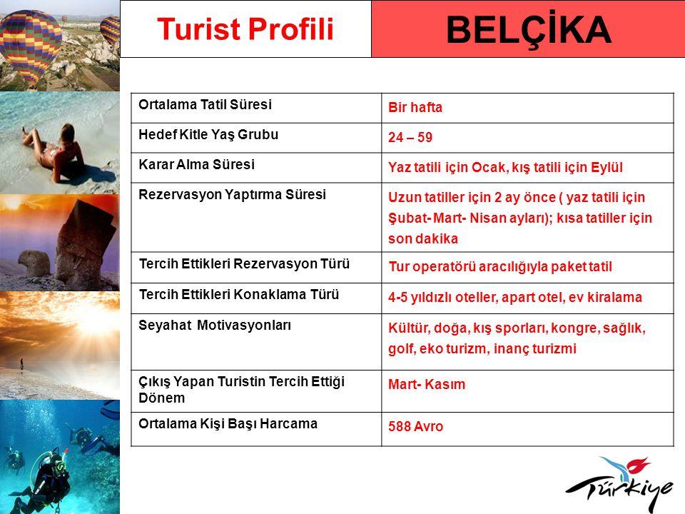 BELÇİKA Turist Profili Ortalama Tatil Süresi Bir hafta Hedef Kitle Yaş Grubu 24 – 59 Karar Alma Süresi Yaz tatili için Ocak, kış tatili için Eylül Rezervasyon Yaptırma Süresi Uzun tatiller için 2 ay önce ( yaz tatili için Şubat- Mart- Nisan ayları); kısa tatiller için son dakika Tercih Ettikleri Rezervasyon Türü Tur operatörü aracılığıyla paket tatil Tercih Ettikleri Konaklama Türü 4-5 yıldızlı oteller, apart otel, ev kiralama Seyahat Motivasyonları Kültür, doğa, kış sporları, kongre, sağlık, golf, eko turizm, inanç turizmi Çıkış Yapan Turistin Tercih Ettiği Dönem Mart- Kasım Ortalama Kişi Başı Harcama 588 Avro