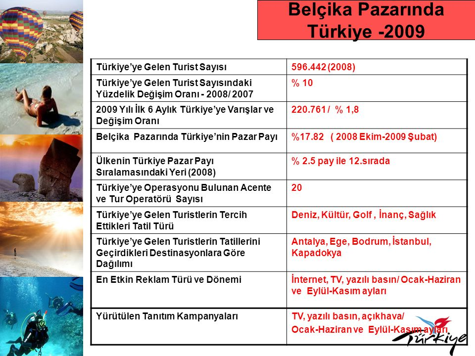 Belçika Pazarında Türkiye -2009 Türkiye'ye Gelen Turist Sayısı596.442 (2008) Türkiye'ye Gelen Turist Sayısındaki Yüzdelik Değişim Oranı - 2008/ 2007 % 10 2009 Yılı İlk 6 Aylık Türkiye'ye Varışlar ve Değişim Oranı 220.761 / % 1,8 Belçika Pazarında Türkiye'nin Pazar Payı%17.82 ( 2008 Ekim-2009 Şubat) Ülkenin Türkiye Pazar Payı Sıralamasındaki Yeri (2008) % 2.5 pay ile 12.sırada Türkiye'ye Operasyonu Bulunan Acente ve Tur Operatörü Sayısı 20 Türkiye'ye Gelen Turistlerin Tercih Ettikleri Tatil Türü Deniz, Kültür, Golf, İnanç, Sağlık Türkiye'ye Gelen Turistlerin Tatillerini Geçirdikleri Destinasyonlara Göre Dağılımı Antalya, Ege, Bodrum, İstanbul, Kapadokya En Etkin Reklam Türü ve Dönemiİnternet, TV, yazılı basın/ Ocak-Haziran ve Eylül-Kasım ayları Yürütülen Tanıtım KampanyalarıTV, yazılı basın, açıkhava/ Ocak-Haziran ve Eylül-Kasım ayları