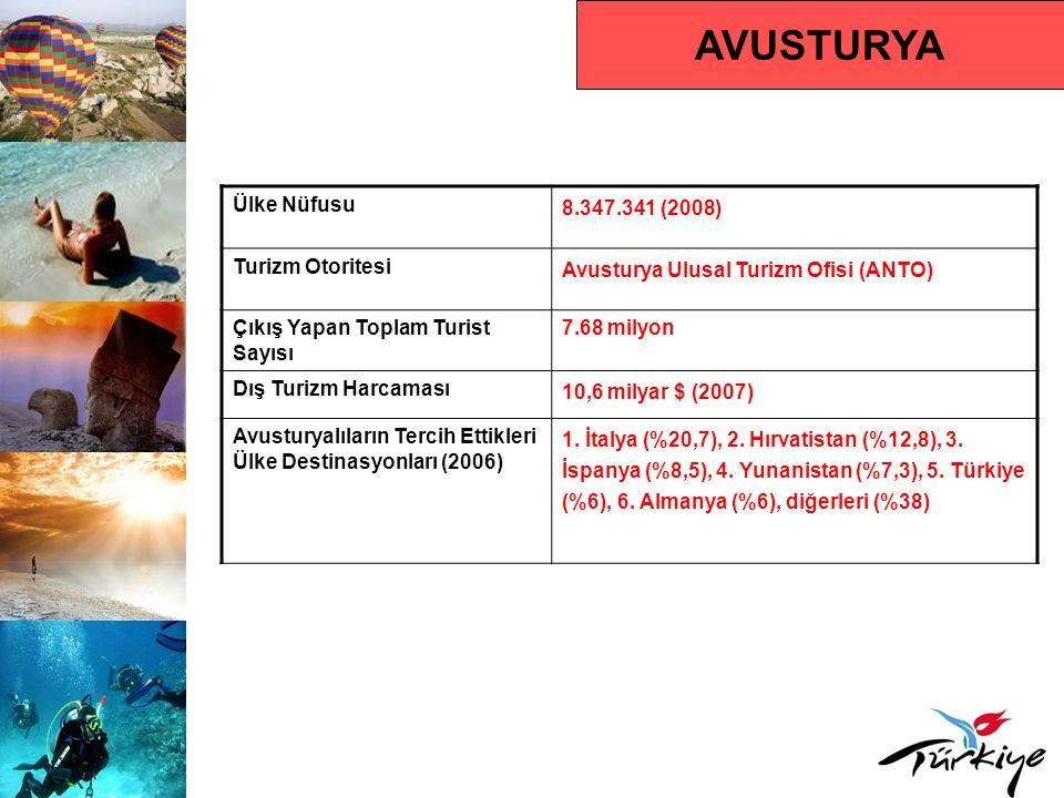 AVUSTURYA Ülke Nüfusu 8.347.341 (2008) Turizm Otoritesi Avusturya Ulusal Turizm Ofisi (ANTO) Çıkış Yapan Toplam Turist Sayısı 7.68 milyon Dış Turizm Harcaması 10,6 milyar $ (2007) Avusturyalıların Tercih Ettikleri Ülke Destinasyonları (2006) 1.