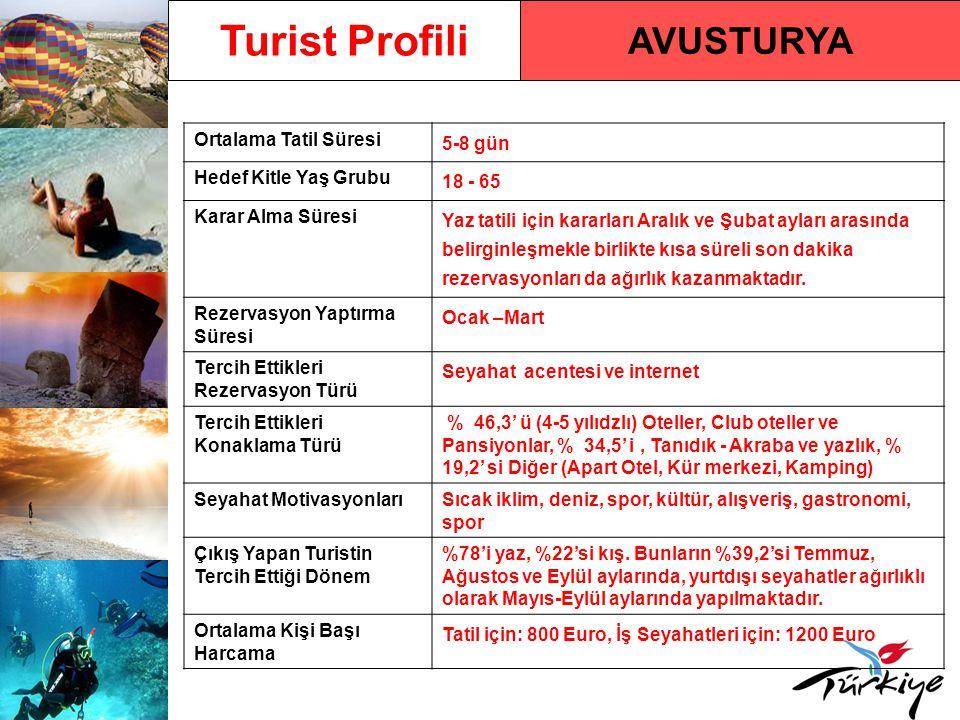 AVUSTURYA Turist Profili Ortalama Tatil Süresi 5-8 gün Hedef Kitle Yaş Grubu 18 - 65 Karar Alma Süresi Yaz tatili için kararları Aralık ve Şubat ayları arasında belirginleşmekle birlikte kısa süreli son dakika rezervasyonları da ağırlık kazanmaktadır.