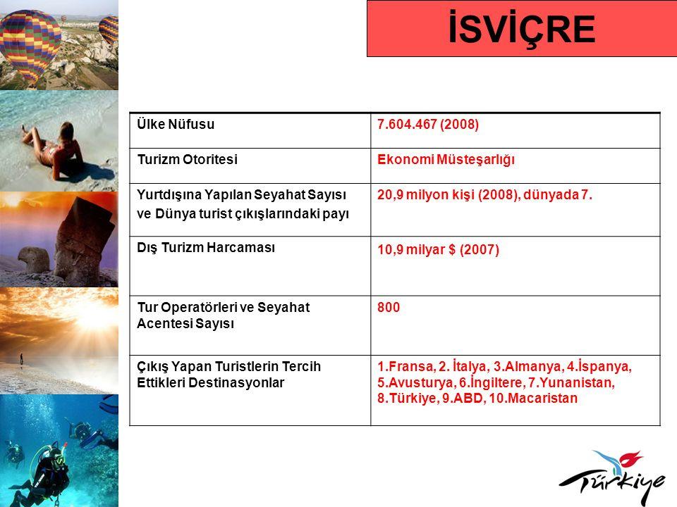 İSVİÇRE Ülke Nüfusu7.604.467 (2008) Turizm OtoritesiEkonomi Müsteşarlığı Yurtdışına Yapılan Seyahat Sayısı ve Dünya turist çıkışlarındaki payı 20,9 milyon kişi (2008), dünyada 7.