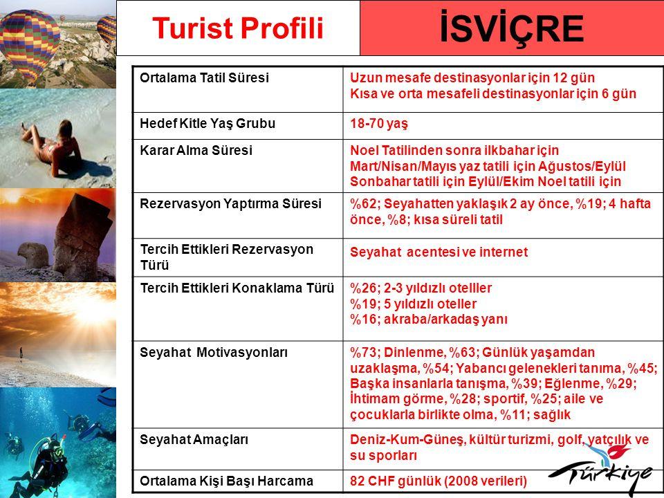 İSVİÇRE Turist Profili Ortalama Tatil SüresiUzun mesafe destinasyonlar için 12 gün Kısa ve orta mesafeli destinasyonlar için 6 gün Hedef Kitle Yaş Grubu18-70 yaş Karar Alma SüresiNoel Tatilinden sonra ilkbahar için Mart/Nisan/Mayıs yaz tatili için Ağustos/Eylül Sonbahar tatili için Eylül/Ekim Noel tatili için Rezervasyon Yaptırma Süresi%62; Seyahatten yaklaşık 2 ay önce, %19; 4 hafta önce, %8; kısa süreli tatil Tercih Ettikleri Rezervasyon Türü Seyahat acentesi ve internet Tercih Ettikleri Konaklama Türü%26; 2-3 yıldızlı otelller %19; 5 yıldızlı oteller %16; akraba/arkadaş yanı Seyahat Motivasyonları%73; Dinlenme, %63; Günlük yaşamdan uzaklaşma, %54; Yabancı gelenekleri tanıma, %45; Başka insanlarla tanışma, %39; Eğlenme, %29; İhtimam görme, %28; sportif, %25; aile ve çocuklarla birlikte olma, %11; sağlık Seyahat AmaçlarıDeniz-Kum-Güneş, kültür turizmi, golf, yatçılık ve su sporları Ortalama Kişi Başı Harcama82 CHF günlük (2008 verileri)