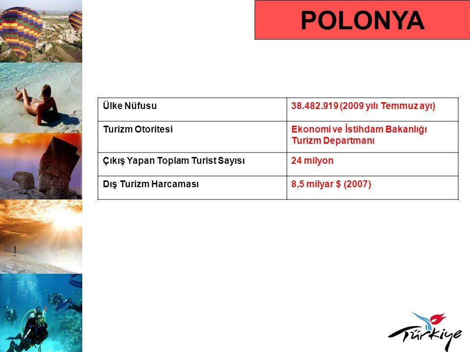 POLONYA Ülke Nüfusu38.482.919 (2009 yılı Temmuz ayı) Turizm OtoritesiEkonomi ve İstihdam Bakanlığı Turizm Departmanı Çıkış Yapan Toplam Turist Sayısı24 milyon Dış Turizm Harcaması8,5 milyar $ (2007)