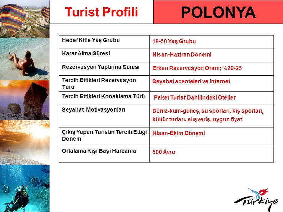 POLONYA Hedef Kitle Yaş Grubu 18-50 Yaş Grubu Karar Alma Süresi Nisan-Haziran Dönemi Rezervasyon Yaptırma Süresi Erken Rezervasyon Oranı; %20-25 Tercih Ettikleri Rezervasyon Türü Seyahat acenteleri ve internet Tercih Ettikleri Konaklama Türü Paket Turlar Dahilindeki Oteller Seyahat Motivasyonları Deniz-kum-güneş, su sporları, kış sporları, kültür turları, alışveriş, uygun fiyat Çıkış Yapan Turistin Tercih Ettiği Dönem Nisan-Ekim Dönemi Ortalama Kişi Başı Harcama 500 Avro Turist Profili