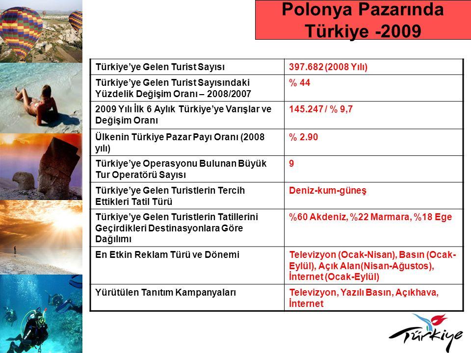 Polonya Pazarında Türkiye -2009 Türkiye'ye Gelen Turist Sayısı397.682 (2008 Yılı) Türkiye'ye Gelen Turist Sayısındaki Yüzdelik Değişim Oranı – 2008/2007 % 44 2009 Yılı İlk 6 Aylık Türkiye'ye Varışlar ve Değişim Oranı 145.247 / % 9,7 Ülkenin Türkiye Pazar Payı Oranı (2008 yılı) % 2.90 Türkiye'ye Operasyonu Bulunan Büyük Tur Operatörü Sayısı 9 Türkiye'ye Gelen Turistlerin Tercih Ettikleri Tatil Türü Deniz-kum-güneş Türkiye'ye Gelen Turistlerin Tatillerini Geçirdikleri Destinasyonlara Göre Dağılımı %60 Akdeniz, %22 Marmara, %18 Ege En Etkin Reklam Türü ve DönemiTelevizyon (Ocak-Nisan), Basın (Ocak- Eylül), Açık Alan(Nisan-Ağustos), İnternet (Ocak-Eylül) Yürütülen Tanıtım KampanyalarıTelevizyon, Yazılı Basın, Açıkhava, İnternet