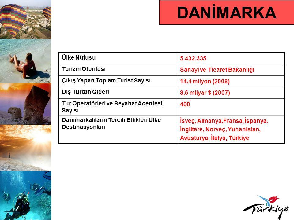 DANİMARKA Ülke Nüfusu 5.432.335 Turizm Otoritesi Sanayi ve Ticaret Bakanlığı Çıkış Yapan Toplam Turist Sayısı 14.4 milyon (2008) Dış Turizm Gideri 8,6 milyar $ (2007) Tur Operatörleri ve Seyahat Acentesi Sayısı 400 Danimarkalıların Tercih Ettikleri Ülke Destinasyonları İsveç, Almanya,Fransa, İspanya, İngiltere, Norveç, Yunanistan, Avusturya, İtalya, Türkiye