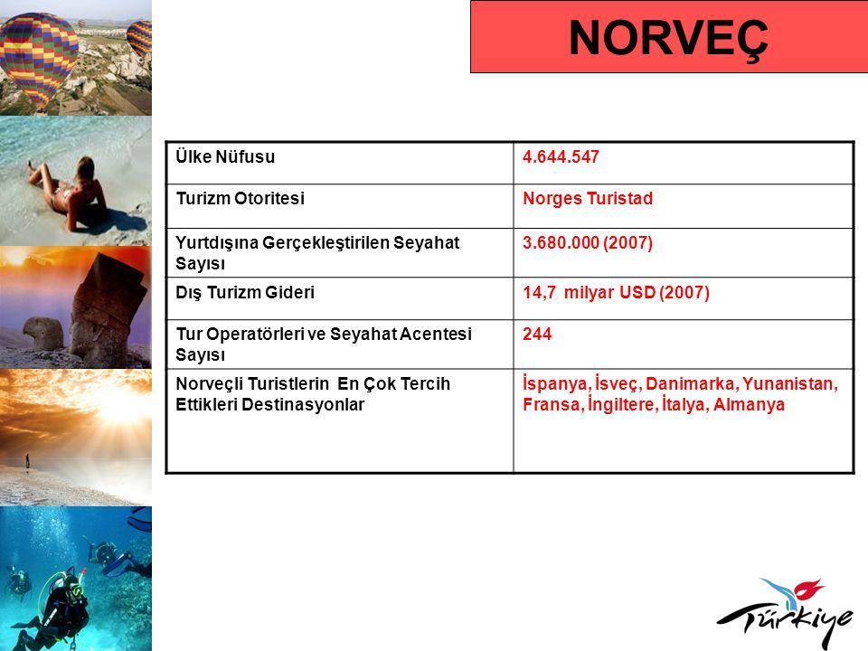 NORVEÇ Ülke Nüfusu4.644.547 Turizm OtoritesiNorges Turistad Yurtdışına Gerçekleştirilen Seyahat Sayısı 3.680.000 (2007) Dış Turizm Gideri14,7 milyar USD (2007) Tur Operatörleri ve Seyahat Acentesi Sayısı 244 Norveçli Turistlerin En Çok Tercih Ettikleri Destinasyonlar İspanya, İsveç, Danimarka, Yunanistan, Fransa, İngiltere, İtalya, Almanya